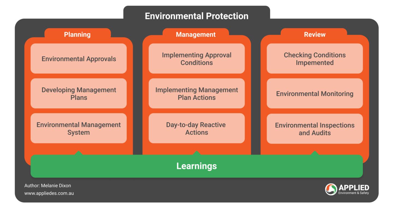 Environmental Protection: Environmental Planning and Environmental Management  Diagram
