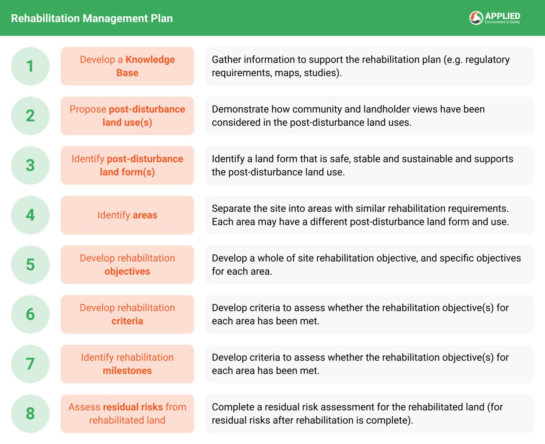 Rehabilitation Management Plan